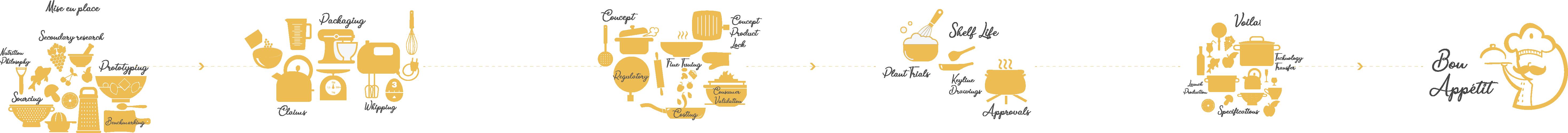Process_v1.0